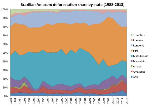 brazil-deforestation-by-state
